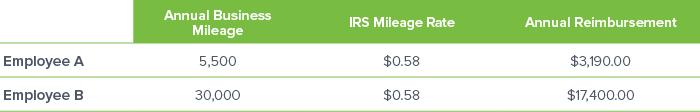 17_020_mBurse_web assets_pillar page tables_IRS Reimbursement Rate Examples_2018