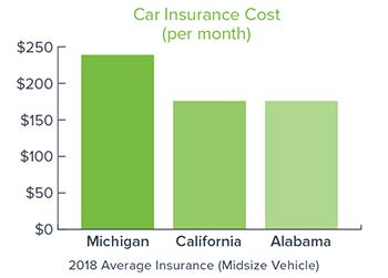 2018-Average-Insurance-Costs-Midsize