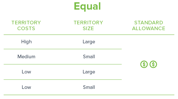 An equal car allowance or mileage reimbursement is not fair, it's just equal-1