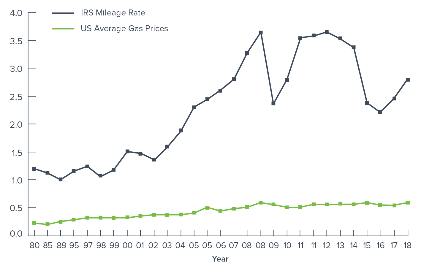 IRS Mileage Rate History and Historical Gas Prices