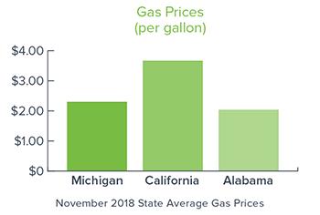 Nov-2018-Gas-Prices