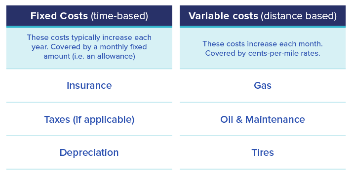 Diagram-fixed-and-variable-vehicle-costs