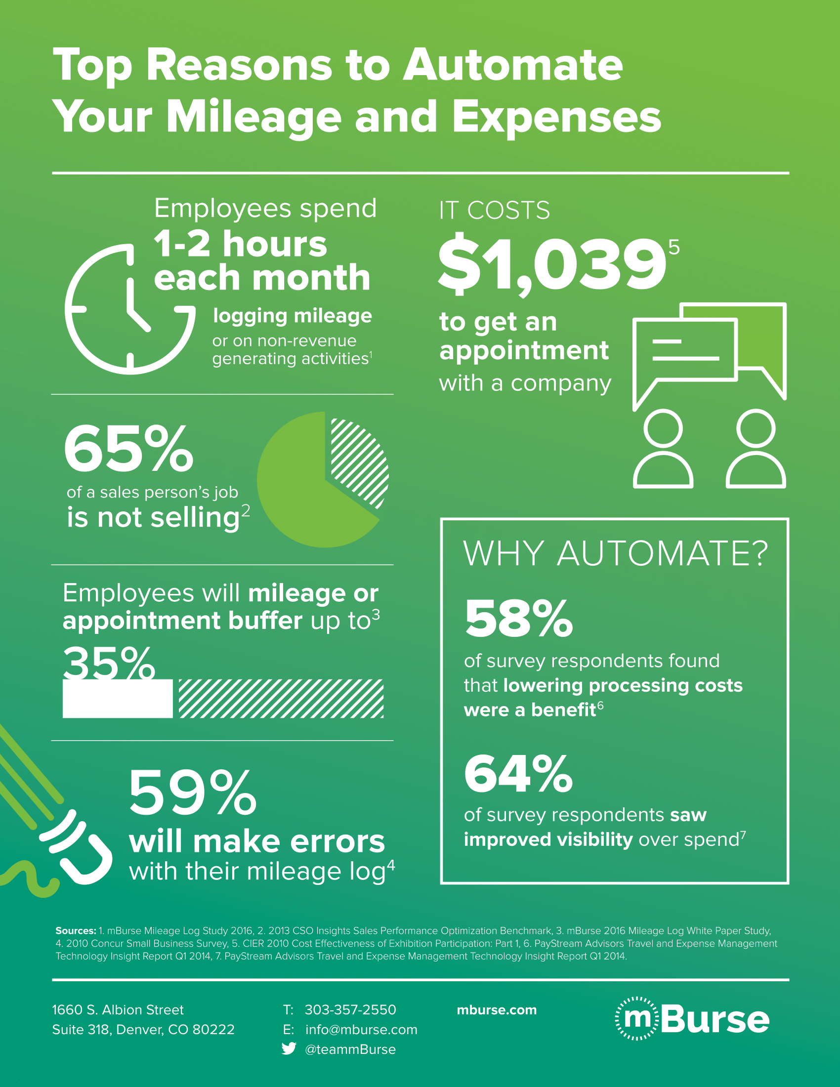 Top Reasons to Automate Your Mileage and Expenses infographic