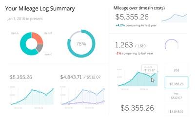 mileage log calculator