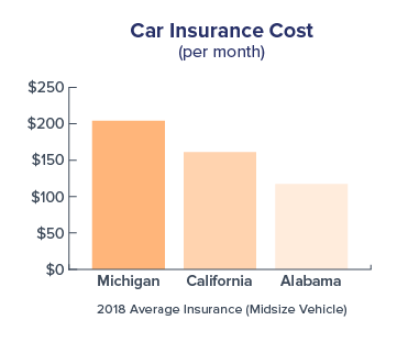 graph-car-insurance-cost-comparison-MI-CA-AL