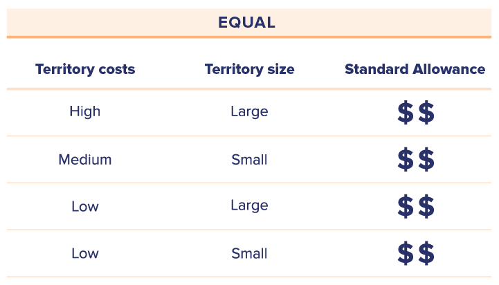 chart-showing-equal-car-allowance-for-unequal-employee-costs