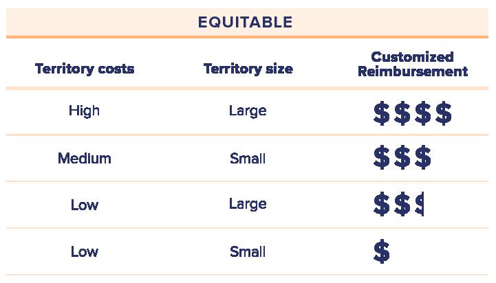 chart-showing-equitable-reimbursement-for-unequal-costs