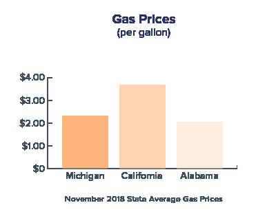 graph-comparing-gas-prices-in-MI-CA-and-AL