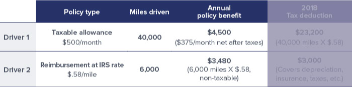 chart-comparing-2-drivers-tax-deductions