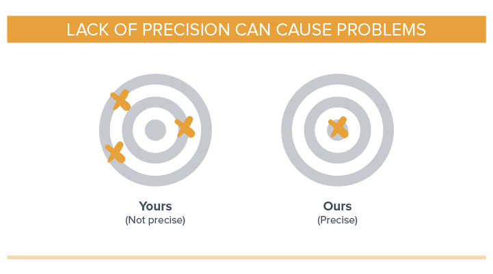 Lack of precision can cause problems